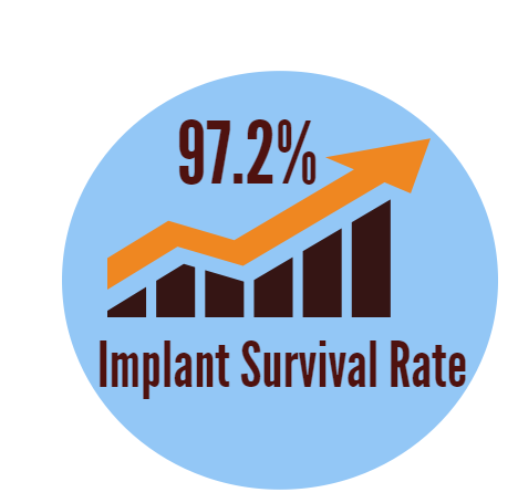Dental Implant Survival Rate